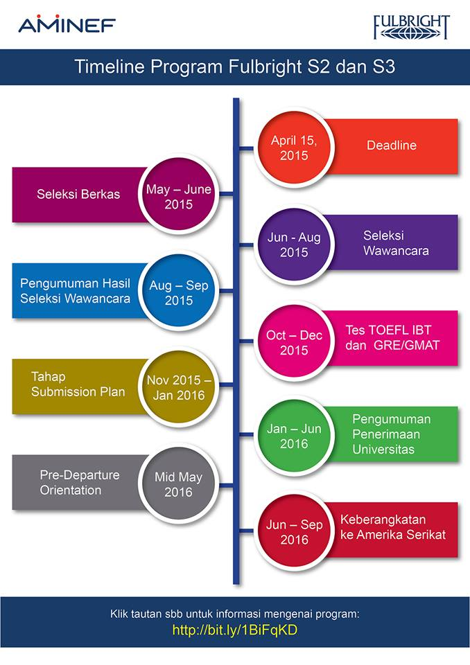 Timeline Beasiswa Fulbright S2 dan S3